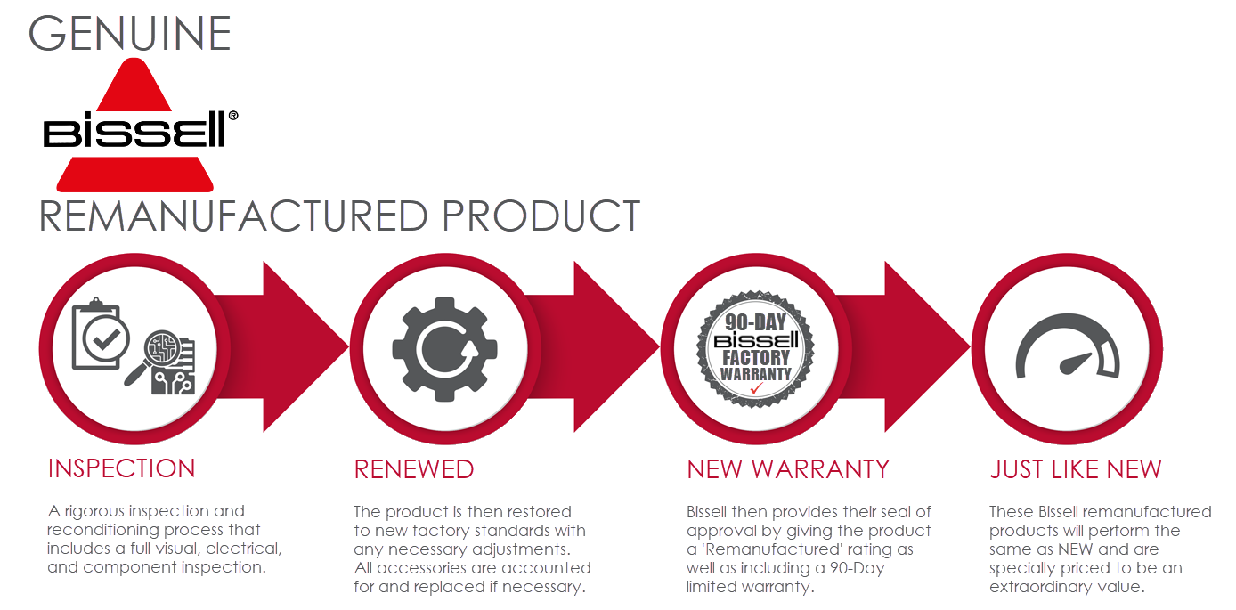 Genuine Bissell Remanufactured Product