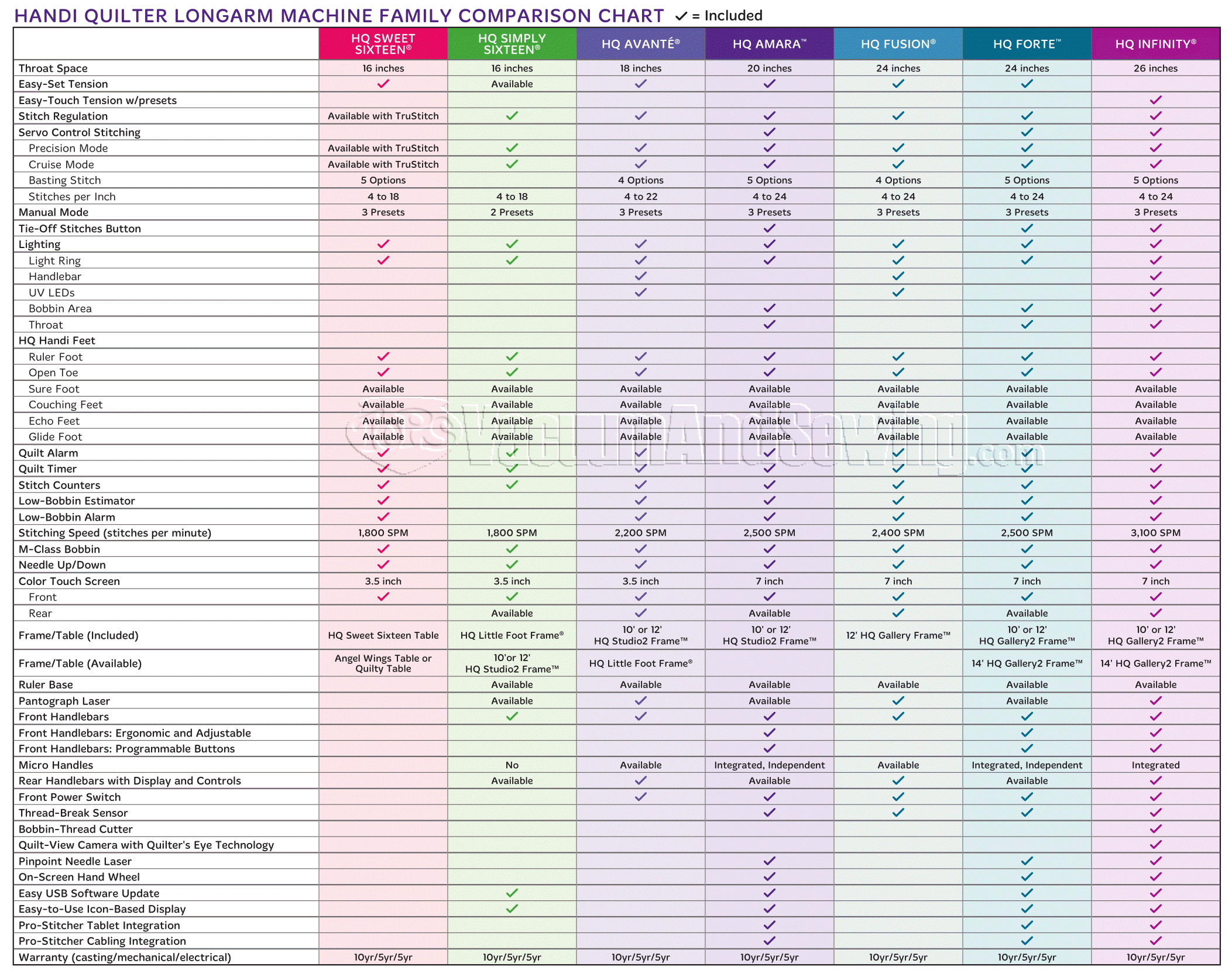 HQ Comparison Chart