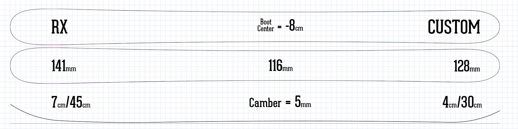 RX ski spec and rocker camber profile