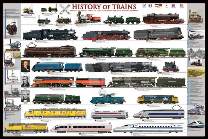 History Of Trains Poster 24x36