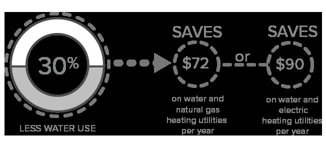 30 percent water saving