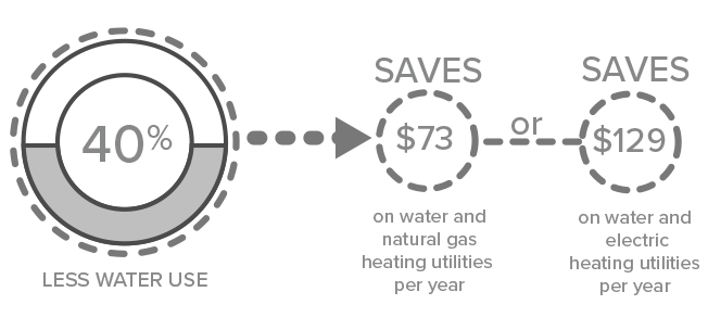 40 percent water savings