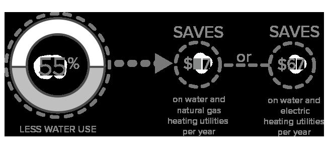 55 percent water savings