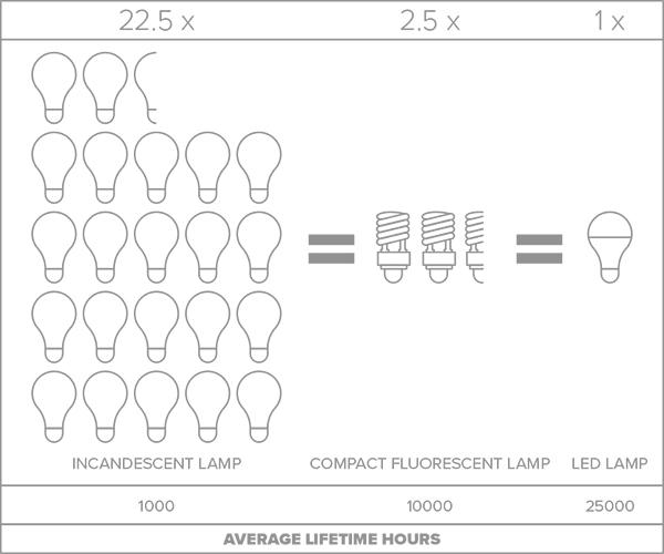 LED Energy Savings Graphic AverageLifetimeHours