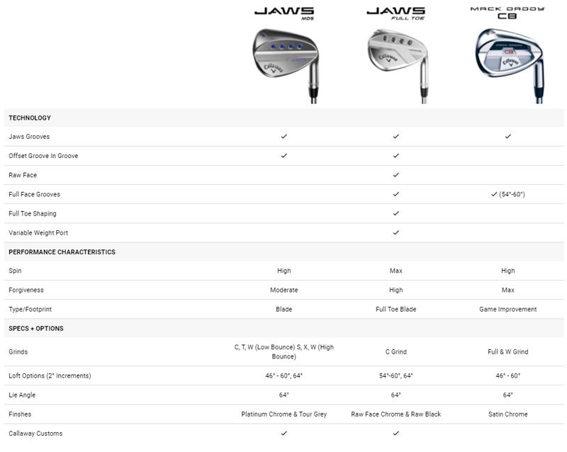callaway-jaws-full-toe-raw-face-chrome-wedge-specs-2.jpg