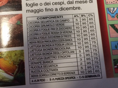14 varieties of chicory, endives, lettuce, turnip greens and arugula.