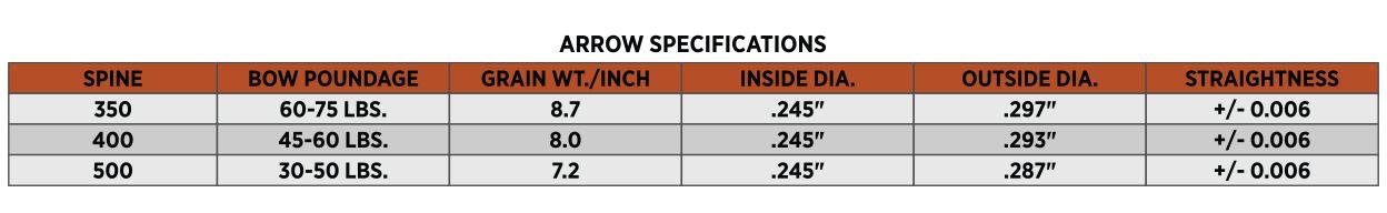 dead ringer nutralyzer arrow specs chart