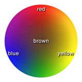 Learn Color Temperature
