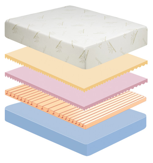 Slumber Saver Series 10 Memory Foam Mattress|memory foam, mattress, rayon fabric, convoluted memory foam, channel vented, reflexa foam base, slumber saver