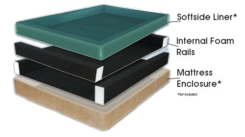 Sodftside Waterbed Rails. Internal Foam Rails for a softside waterbed.