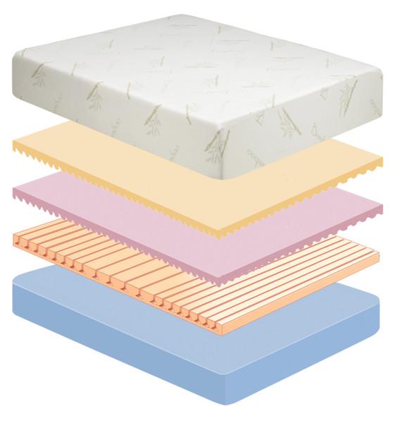 Slumber Saver Series 10 Memory Foam Mattress|memory foam, mattress, rayon fabric, convoluted memory foam, channel vented, reflexa foam base, slumber saver