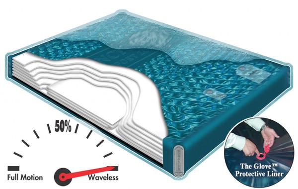 SF7 LS Innosphere Sanctary Waveless Hardside Waterbed Mattress