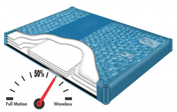 LS 5850 Luxury Support Semi Waveless Hardside Waterbed Mattress