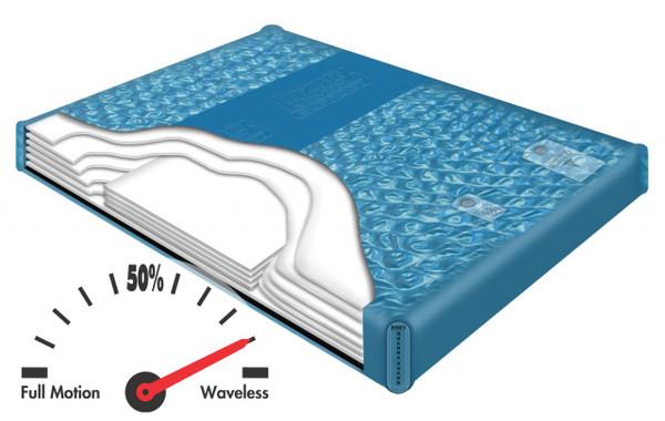LS 6960 Luxury Support Semi Waveless Hardside Waterbed Mattress