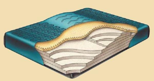 Regency Comfort Supreme with Lumbar Support Hardside Waterbed