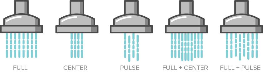 full, center, pulse, full + center and full + pulses spray setting