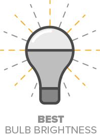 best-bulb-brightness