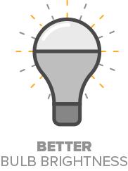 better-bulb-brightnes