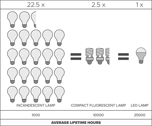 led-efficiency-compare-graphic.jpg