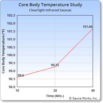 corebodytemperature.png