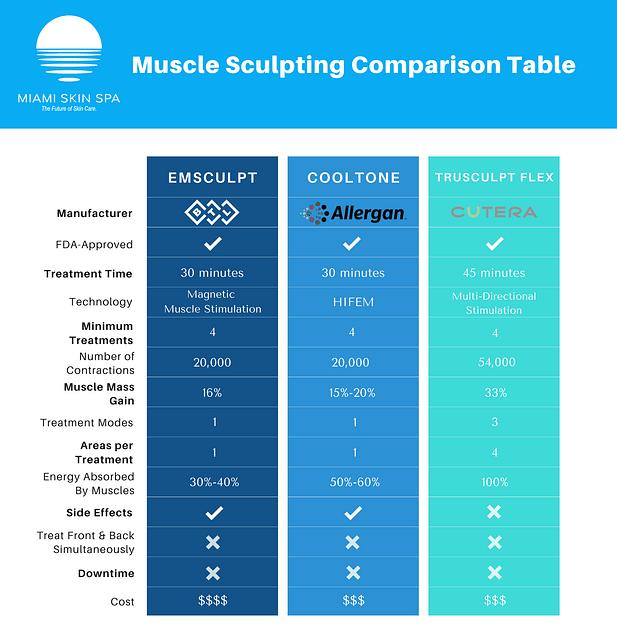 trusculpt-flex-comparison-table.png