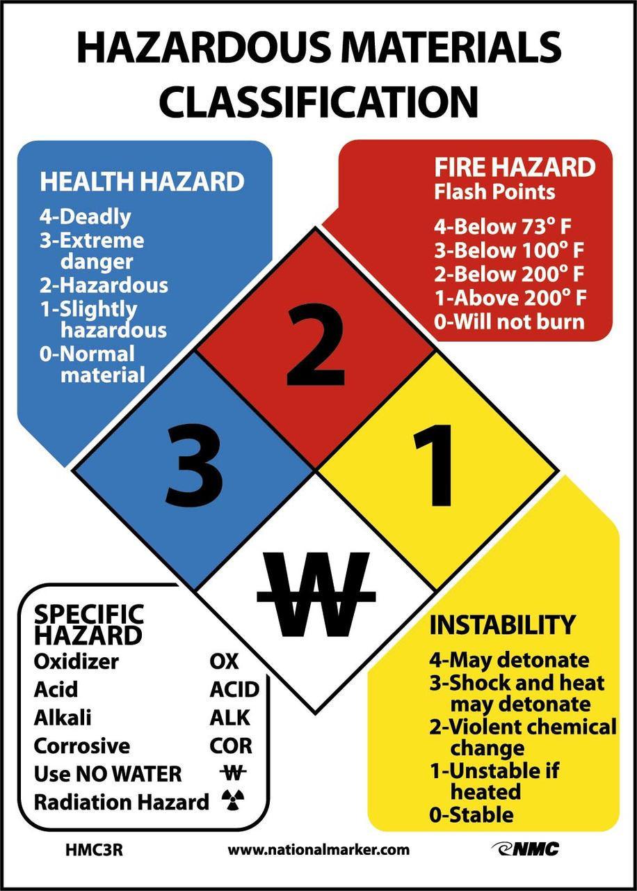 Hazardous Materials Classification Sign 3 1/2X2 1/2 Rigid ...