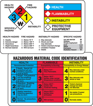 """Nfpa-Hmcis Wallet Guide 2 1/8"""" x 3 3/8"""" - THS203"""