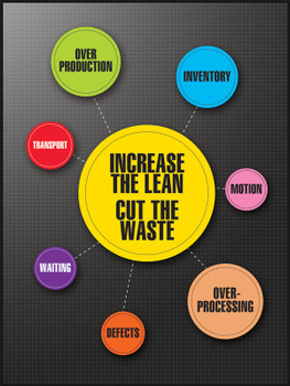 """5S Motivational Poster: Increase The Lean - Cut The Waste 24"""" x 18"""" - PST186"""