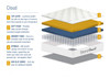 Birlea Cloud memory pocket 800 Mattress