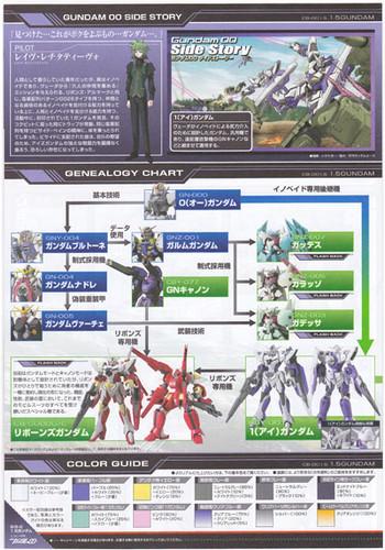 Bandai HG OO 63 Gundam 1.5 CB-001.5 1/144 Scale Kit