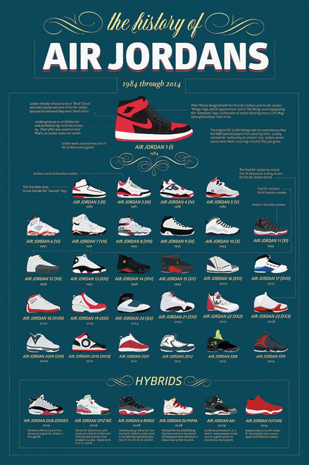 Air Jordans Poster.