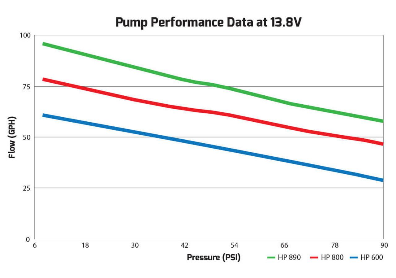 Holley 12-1200 Dominator In-Line Billet Fuel Pump