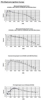 PVL Racing Ignition Sys Stator for HarleyDavidson Aermacci 65-68 Sprint 250 17mm