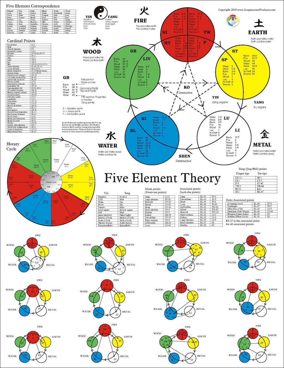 Tcm 5 Elemente Typen
