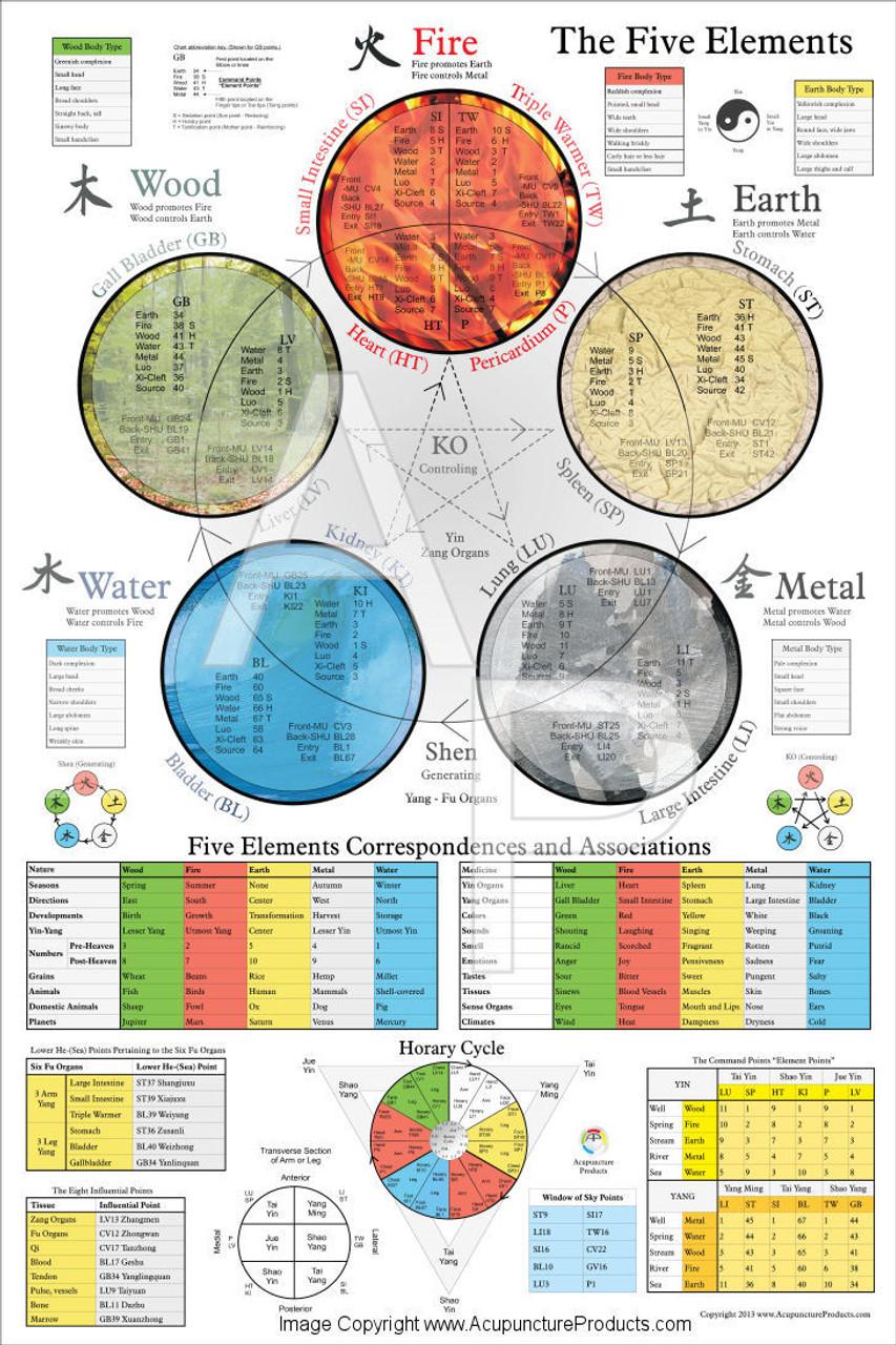 Five Element Poster
