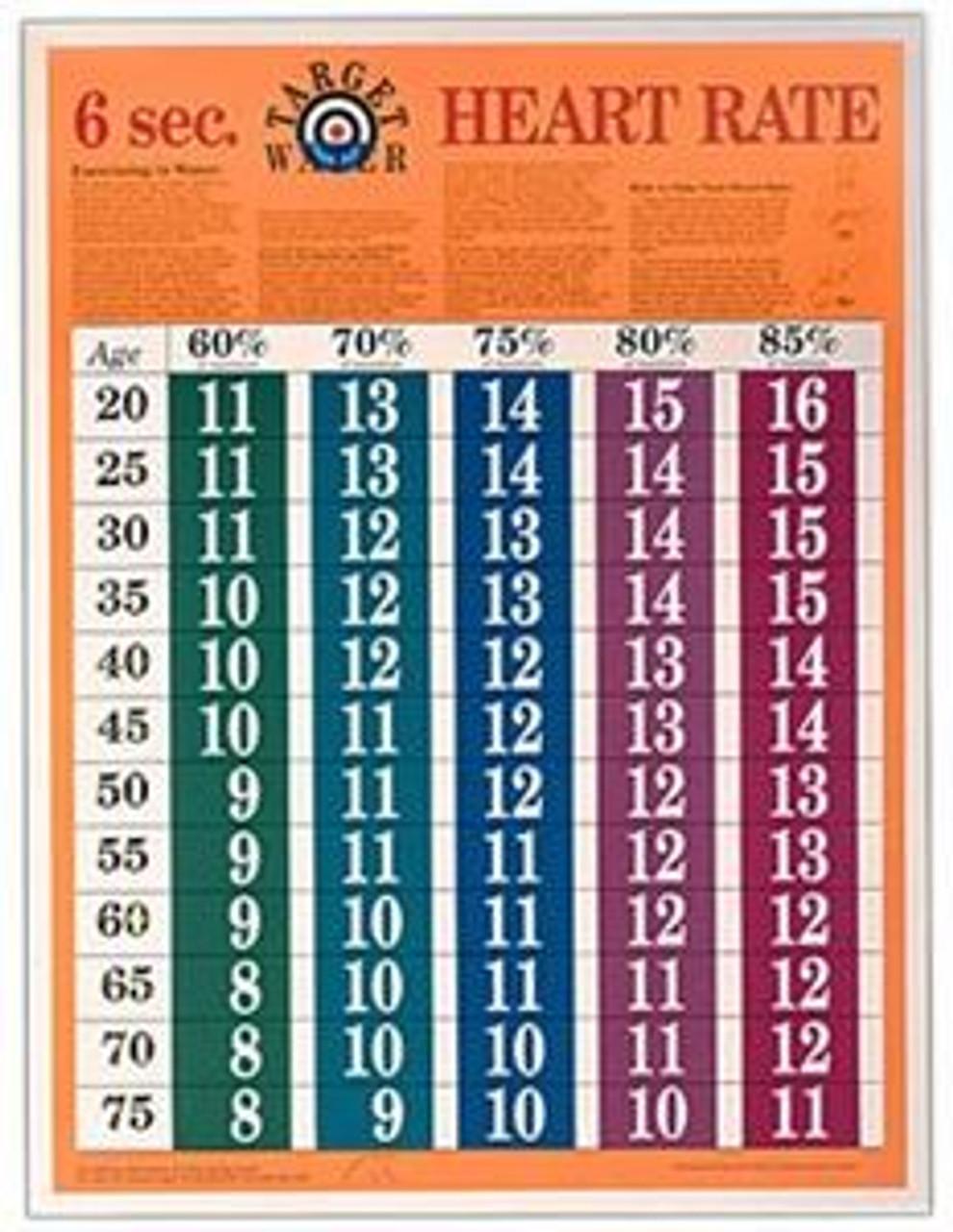6 Second Aquatic Exercise Chart