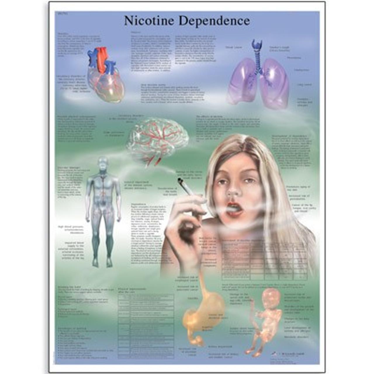 Nicotine Dependence Poster