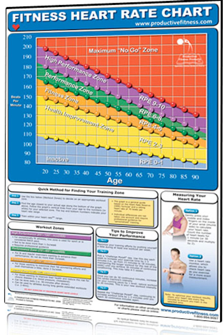 Heart Rate Chart - Clinical Charts and Supplies