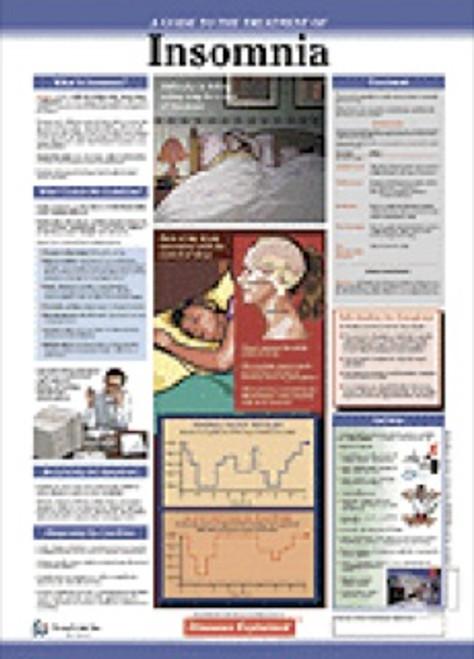 Insomnia Patient Anatomy Chart