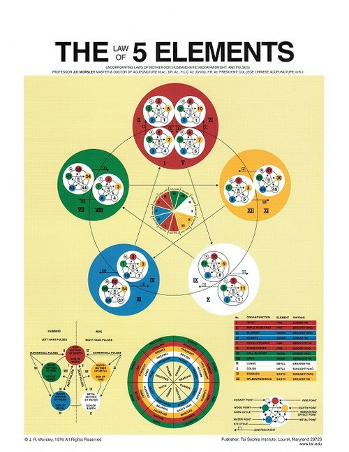 Law of Five Element Mini Chart