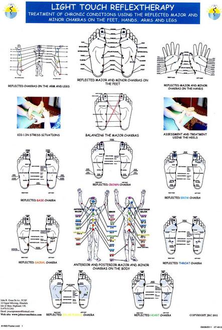 Reflexology Poster
