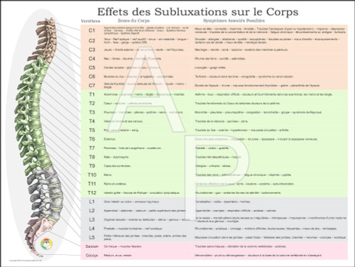 Subluxation effets Poster