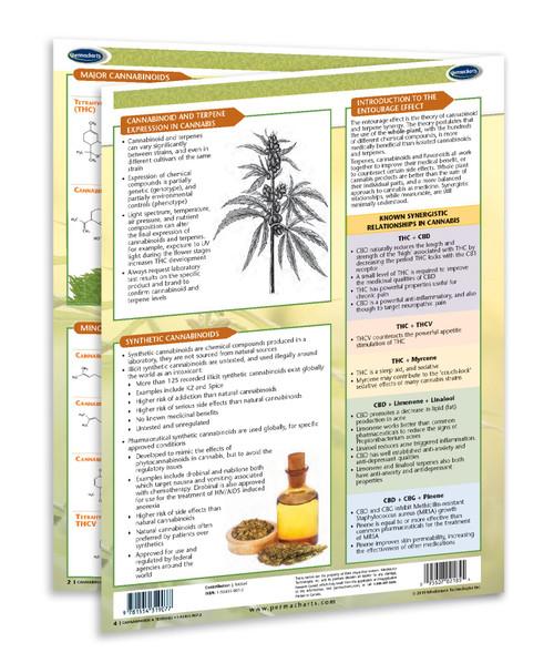 Cannabinoids Chart