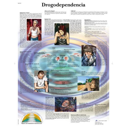 Drogodependencia Chart