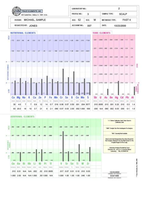 HTMA Profile 3 Multi-Element Assay (Retest) Sample Report Page 1