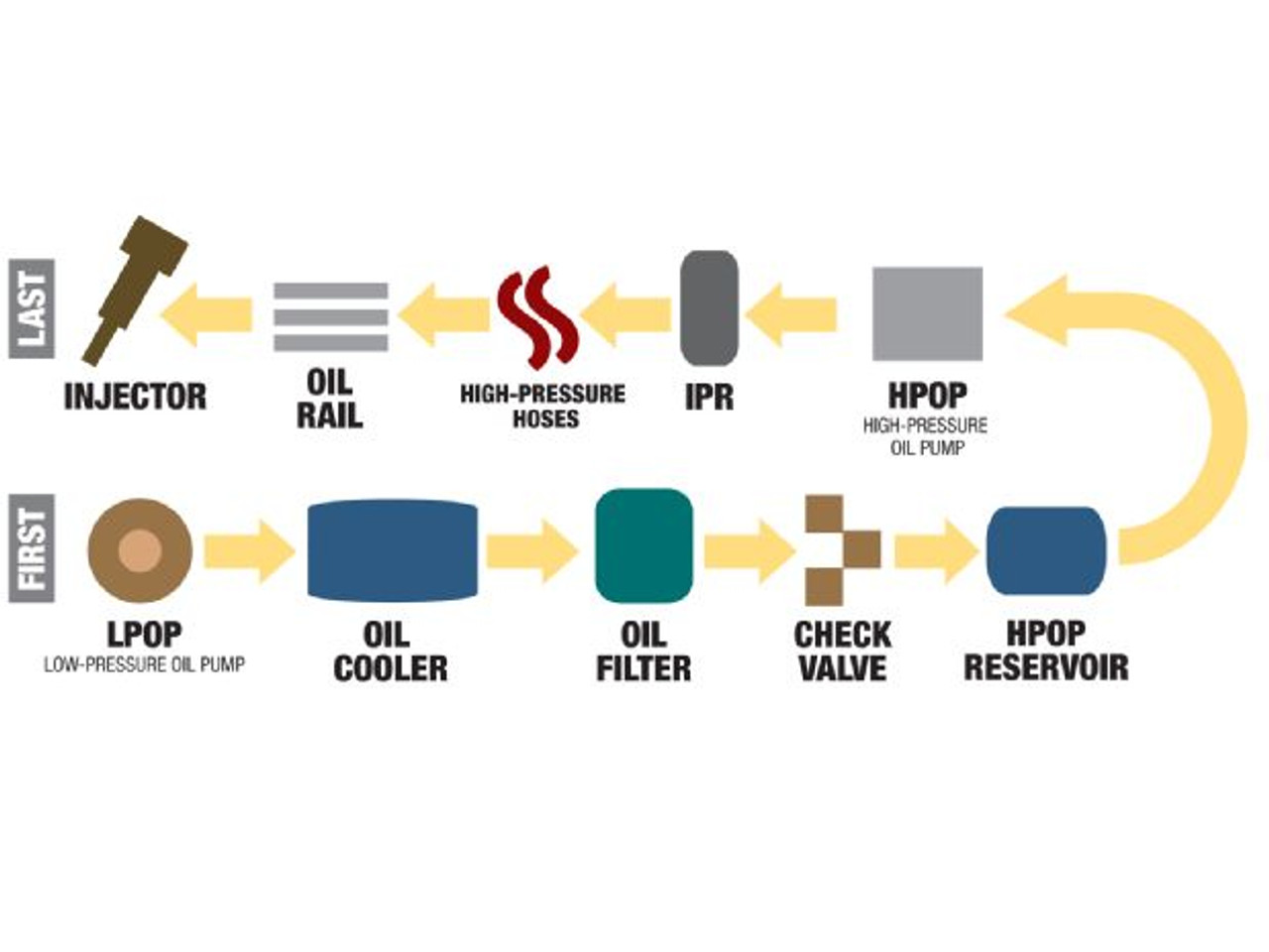 HEUI - How High-Pressure Oil Injection Systems Work