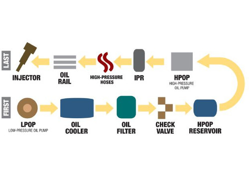 HEUI - How High-Pressure Oil Injection Systems Work -Information Only/Not a part