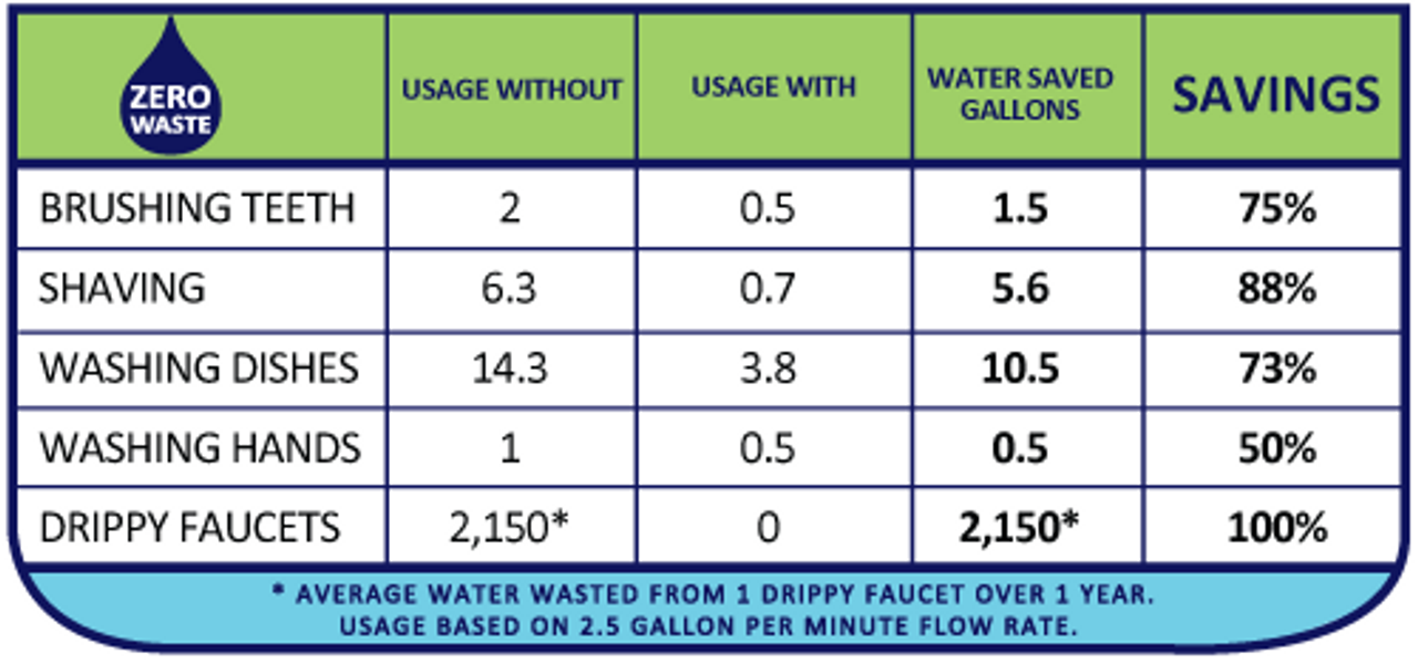 Water saving chart for boat faucet