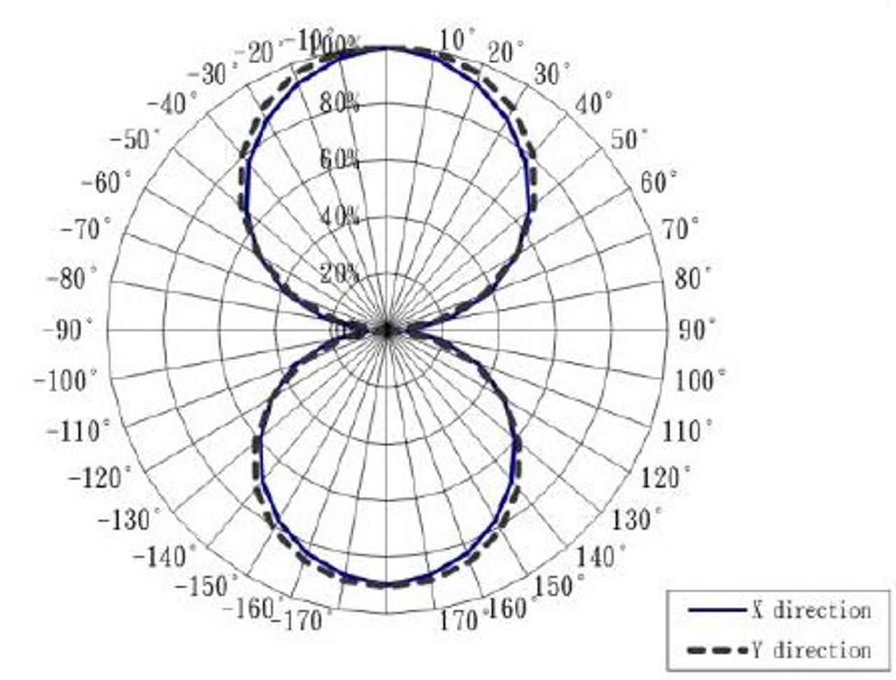 Candela plot for G4 LED bulb