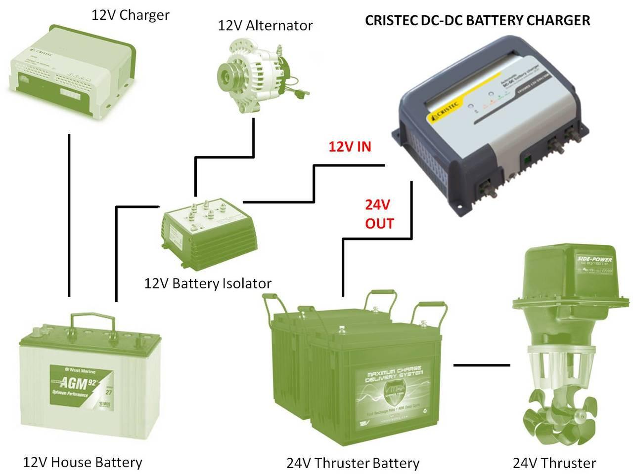 Cristec 12V > 24VDC Multistage DC-DC Battery Charger